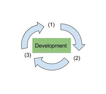 Software Development Cycle with Automated QA