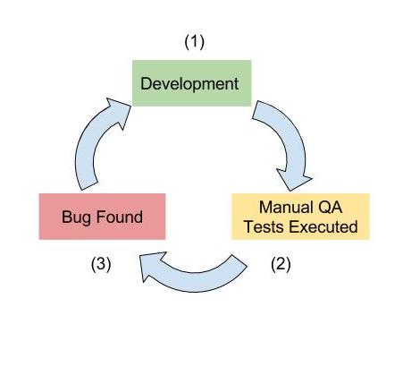 Software Development Cycle with Manual QA